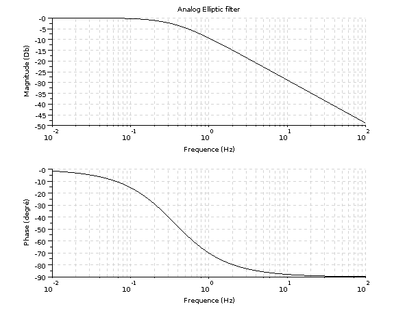 digital low pass filter