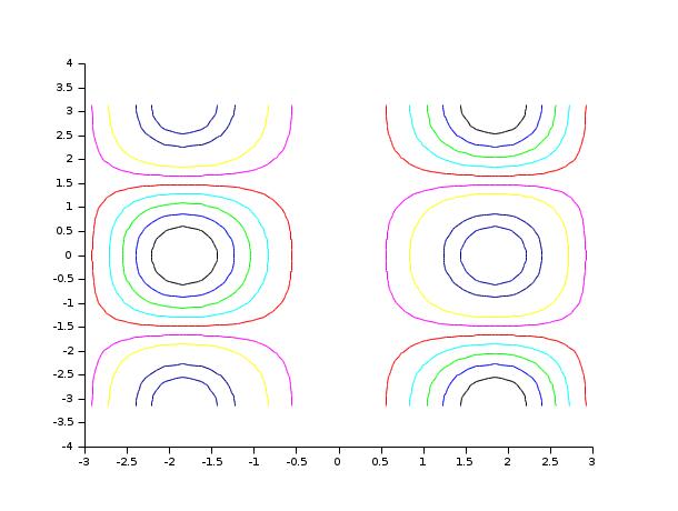 how to draw a contour plot on desmos