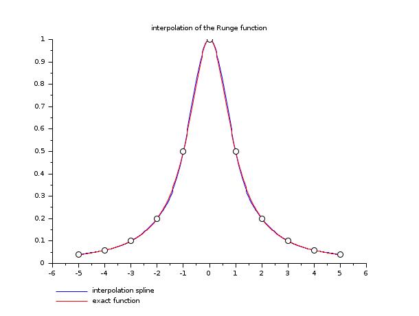 splin - Cubic spline interpolation