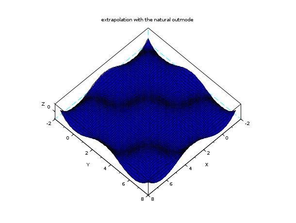 interp2d - Bicubic spline (2d) evaluation function