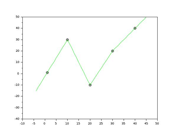 interpln - Linear interpolation