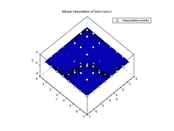 linear_interpn - N dimensional linear interpolation