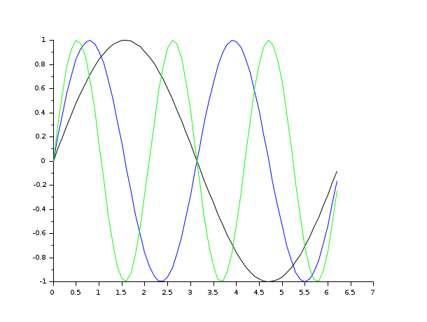 plot2d - 2D plot