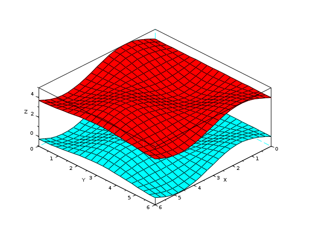 plot3d - 3D plot of a surface