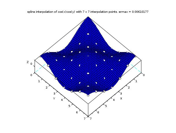 splin2d - Bicubic spline gridded 2d interpolation