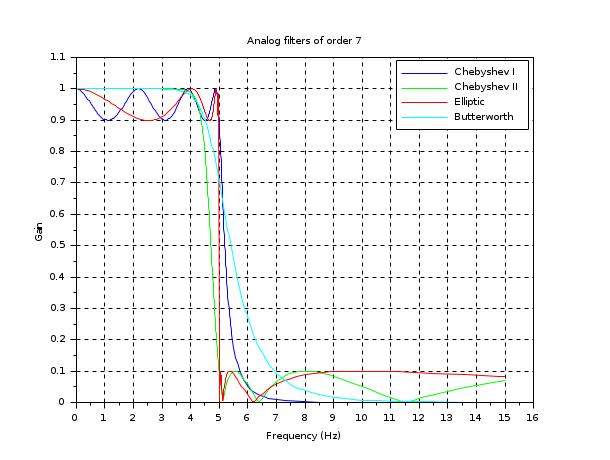 analpf - Create analog low-pass filter