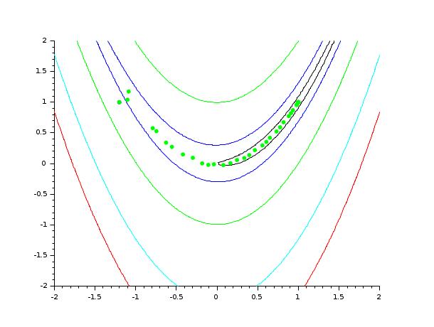 optim - Non-linear optimization routine