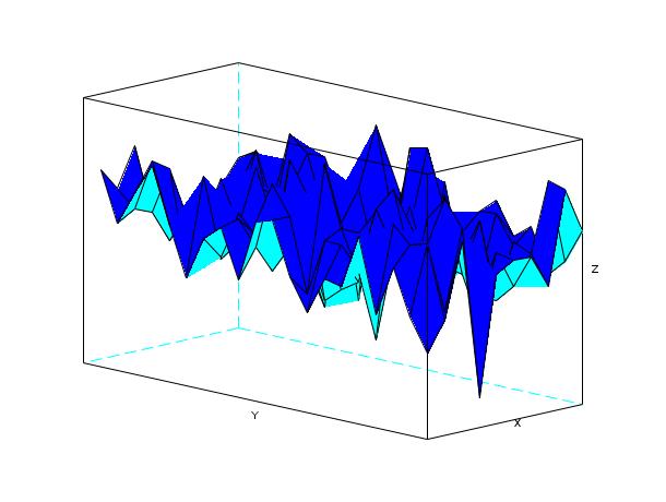 plot3d - 3D plot of a surface