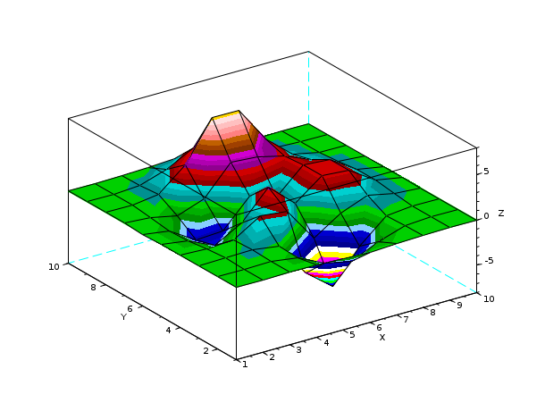 surf - 3D surface plot