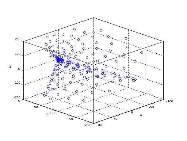 scatter3 - 3D scatter plot