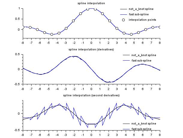 interp - Cubic spline evaluation function