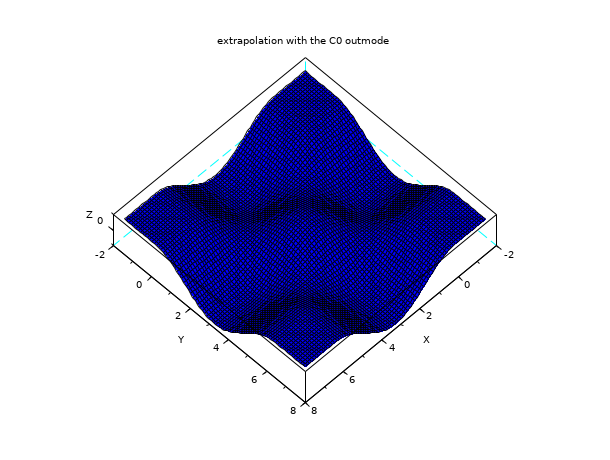 interp2d - Bicubic spline (2d) evaluation function