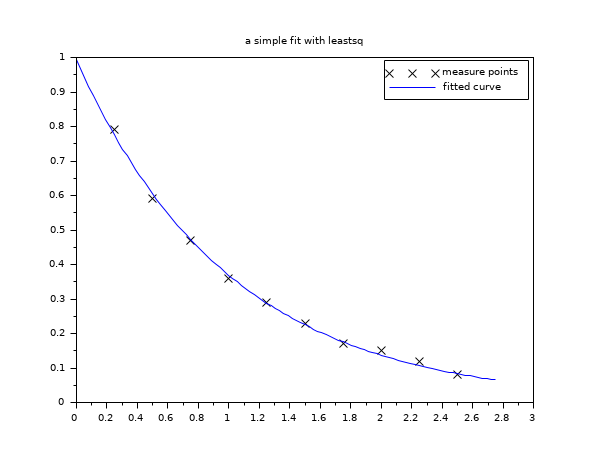 leastsq - Solves non-linear least squares problems