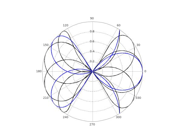 polarplot - Plot polar coordinates