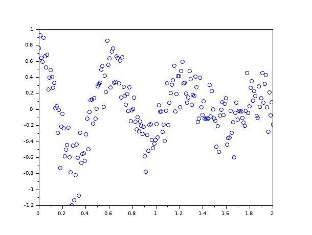 scatter - 2D scatter plot